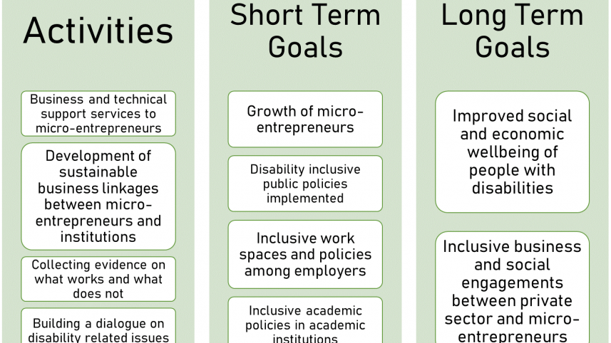 InBusiness Initiative Theory of Change